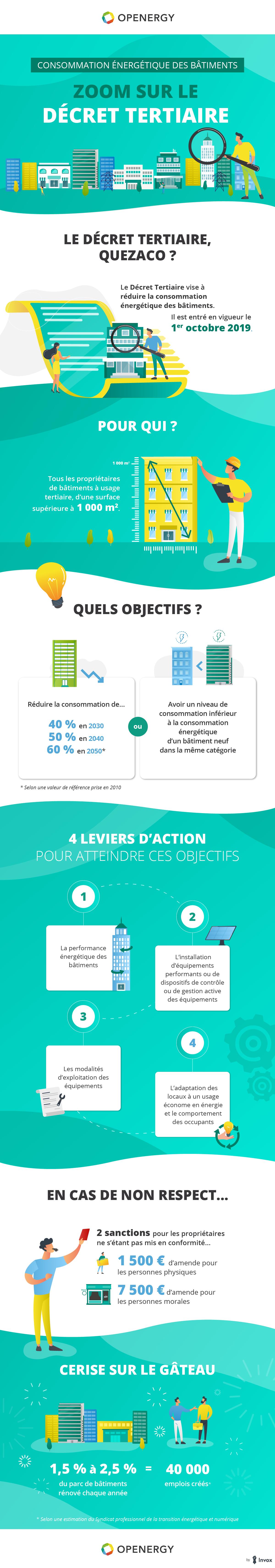 Consommation énergétique des bâtiments : le décret tertiaire en infographie