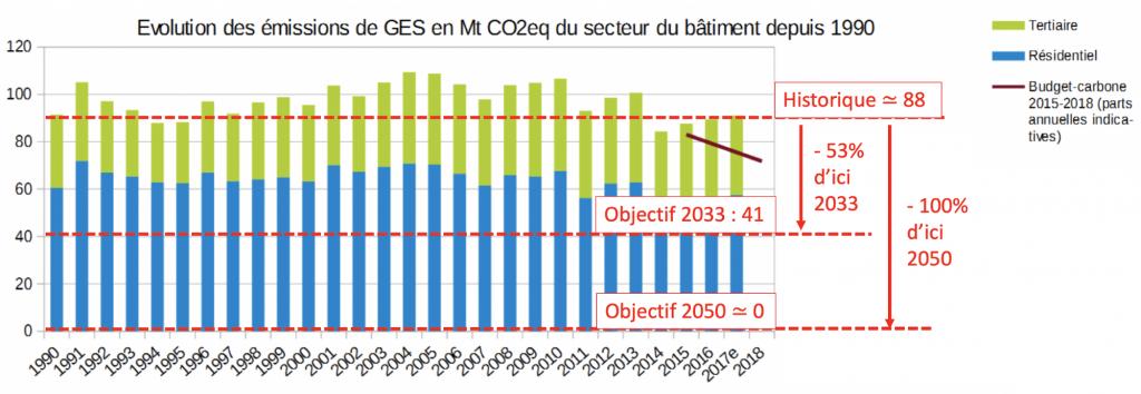 L'évolution des émissions de GES du secteur du bâtiment