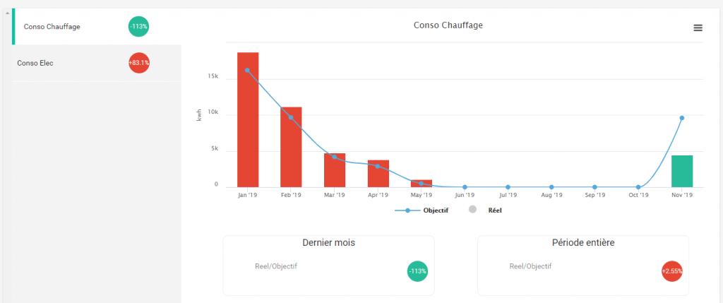 Oplus : visualisation de la consommation de chauffage « calculée par simulation » vs la consommation « réelle mesurée »