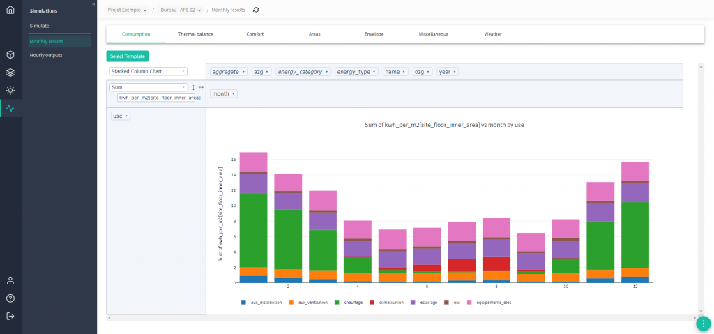 Oplus : résultats de consommations en kWhEF/m² en sortie de simulation