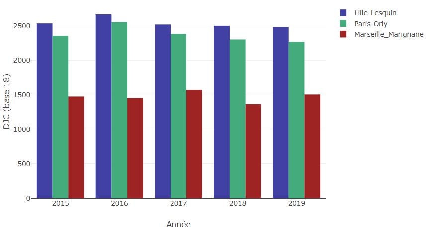 Exemple d'application de cumul annuel de DJC : graphe de comparaison des rigueurs climatiques annuelles des villes de Paris, Lille et Marseille de 2015 à 2019 (source infoclimat)
