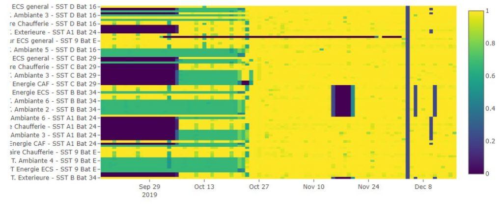 Suivi de la qualité de données sur la Virtual Building Platform d'Openergy